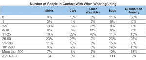 Number of People in Contact With When Wearing/Using